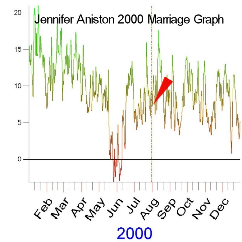 2000 Marriage Graph of Jennifer Aniston by Cosmic Technologies