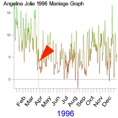 1996 Marriage Graph of Angelina Jolie by Cosmic Technologies