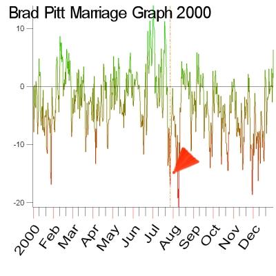 CosmiTec's Year 2000 Marriage Graph of Brad Pitt