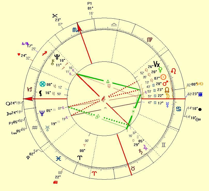 Year 2000 Marriage Horoscope of Brad Pitt