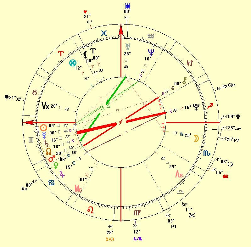 Claudia Schiffer Wedding Horoscope 2002