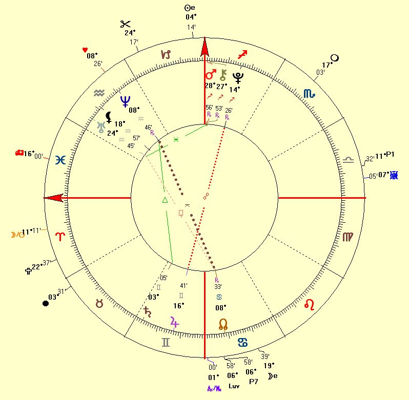 Astrology Corporation Chart of HurryDate