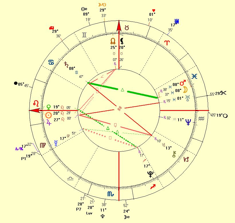 Astrology Corporation Chart of PerfectMatch