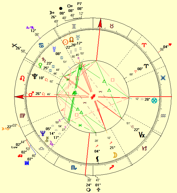 Natal chart of Donald Trump