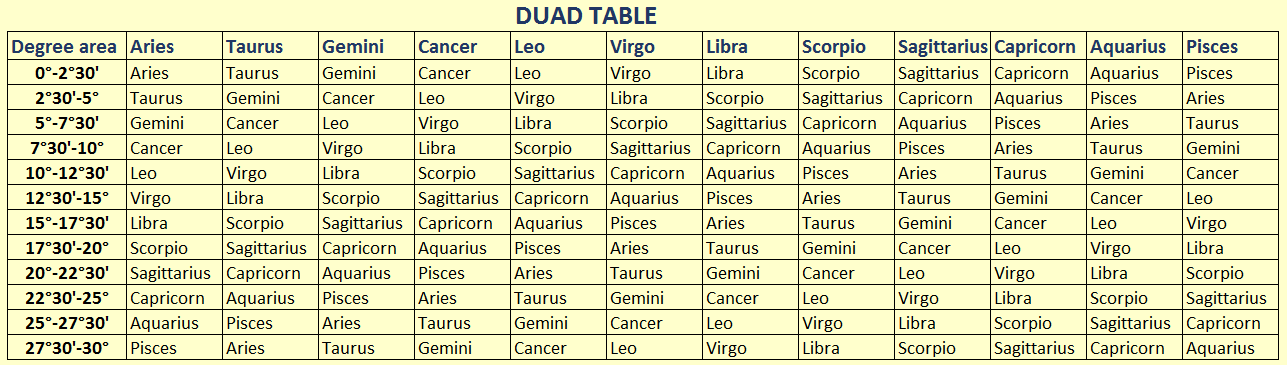 Duad Compatibility table