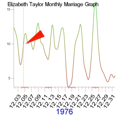 1976 Marriage Graph of Elizabeth Taylor