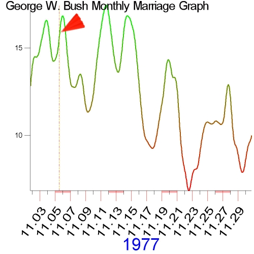 1977 Monthly Marriage Graph of George W. Bush