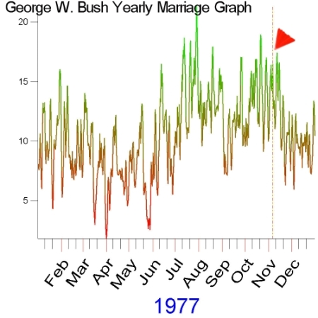 1977 Marriage Graph of George W. Bush