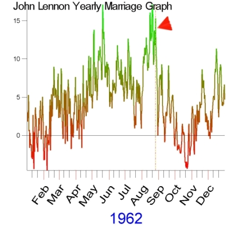 1932 Marriage Graph of John Lennon