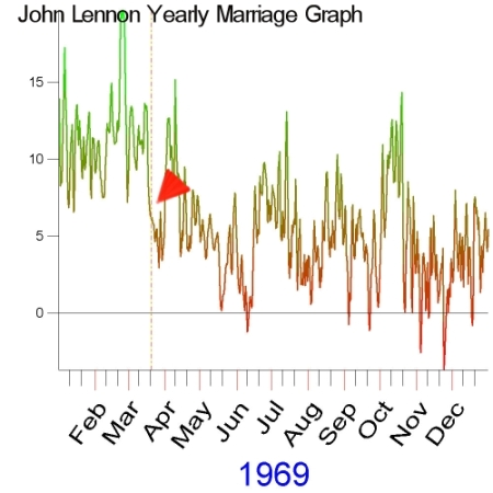 1969 Yearly Marriage Graph of John Lennon