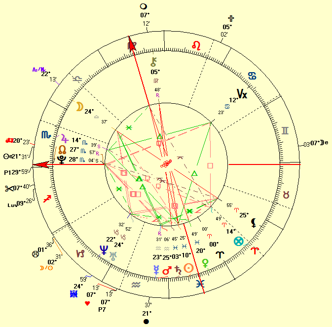 venus march 28 astrology