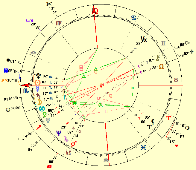 Final Dispositor Vedic Astrology