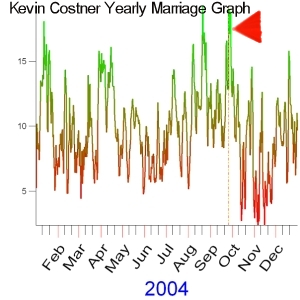 2004 Yearly Marriage Graph of Kevin Costner
