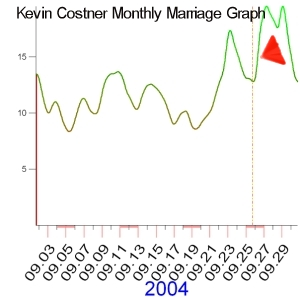 September 2004 Marriage Graph of Kevin Costner
