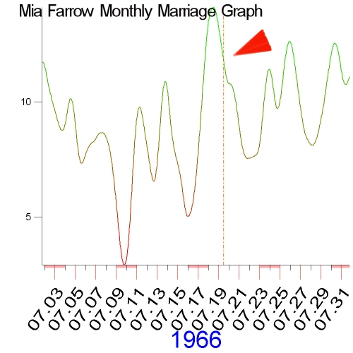 1966 Monthly Marriage Graph of Mia Farrow