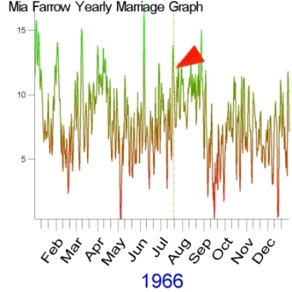 1966 Yearly Marriage Graph of Mia Farrow