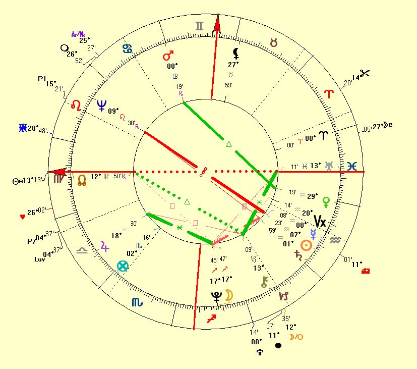 Horoscope of Wolfgang Amadeus mozart
