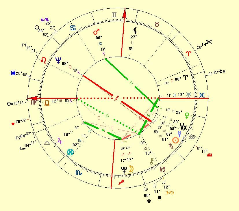 Horoscope of Wolfgang Amadeus mozart