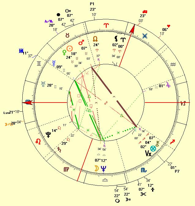 Natal chart of Billy Joel