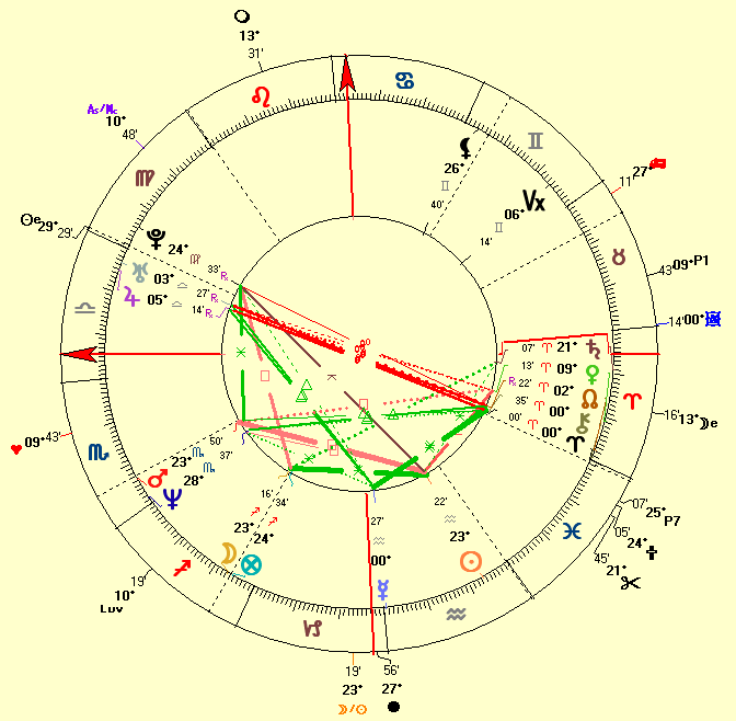 natal chart of Jennifer Aniston