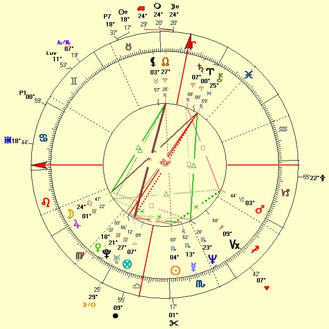 natal chart of Julia Roberts