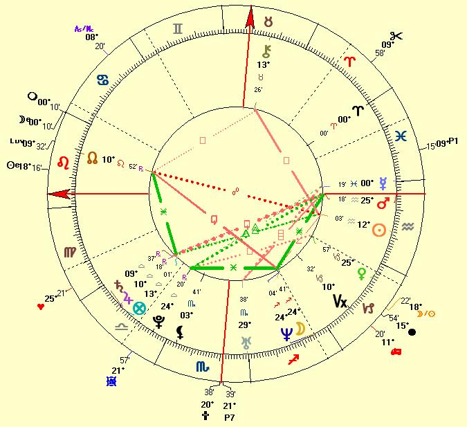 natal chart of Justin Timberlake