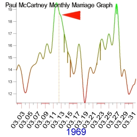 1969 Monthly Marriage Graph of Paul McCartney