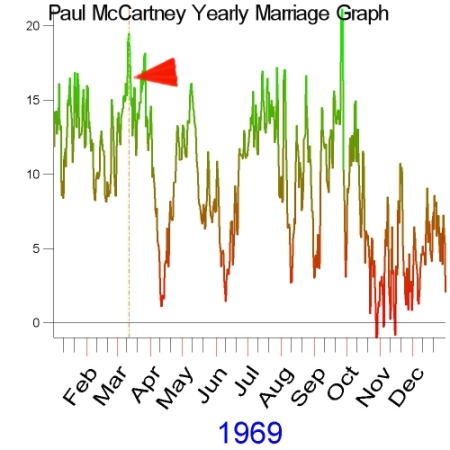 1969 Yearly Marriage Graph of Paul McCartney