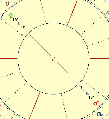Separating Venus Mars opposition