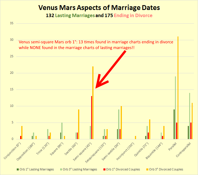 Venus-Mars aspects in marriage horoscopes