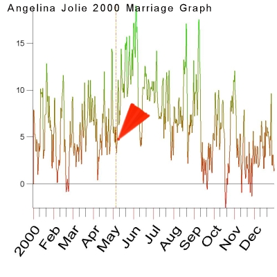 2000 Marriage Graph of Angelina Jolie by Cosmic Technologies
