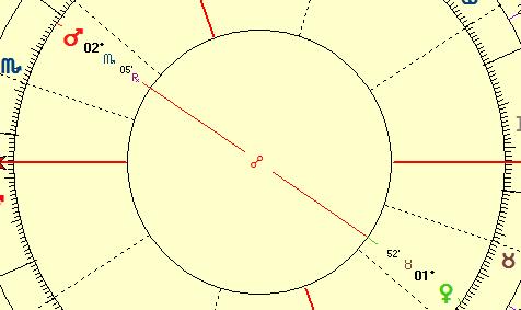 Applying Venus Mars opposition