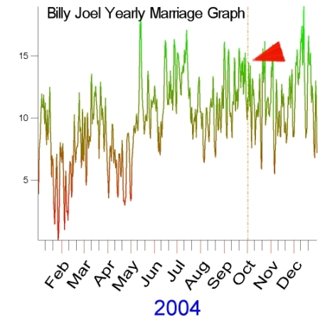 2004 Yearly Marriage Graph of Billy Joel