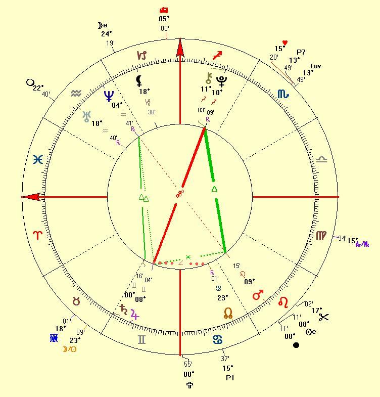 horoscope of eHarmony.com