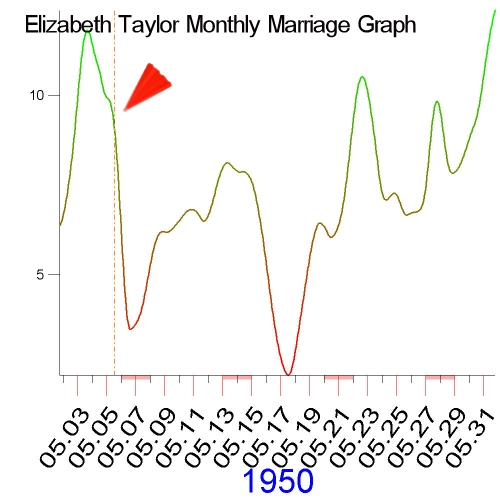 1950 Monthly Marriage Graph of Elizabeth Taylor