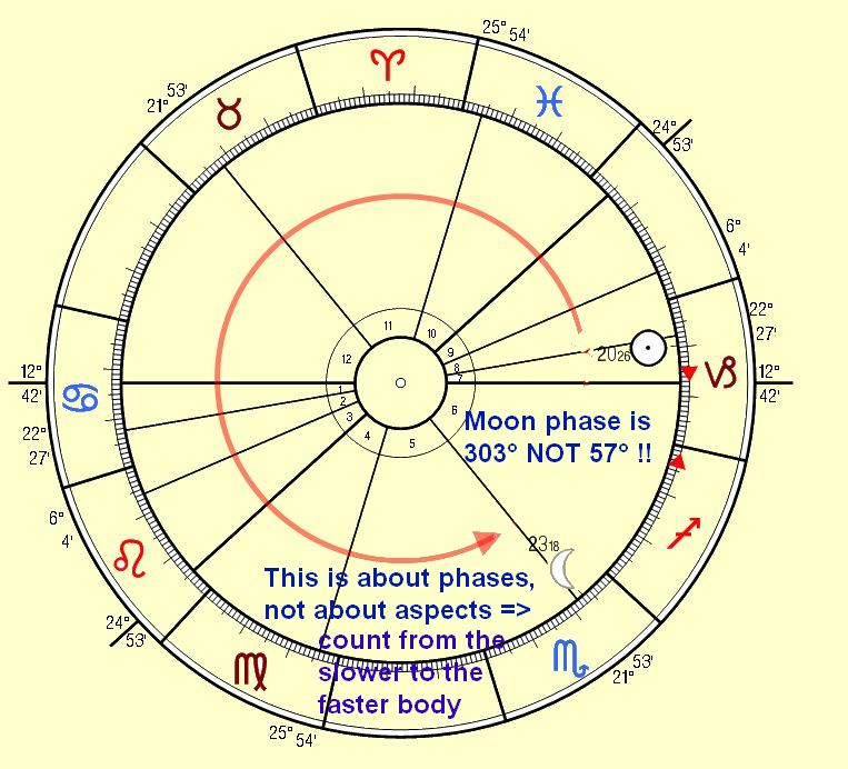 Moon Phase and Fertility