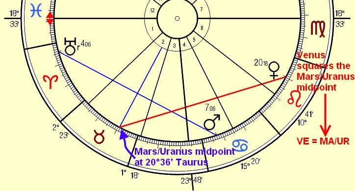Venus in the¨Mars Uranus Midpoint