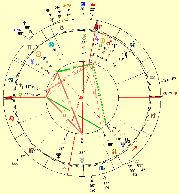 natal chart of Angelina Jolie