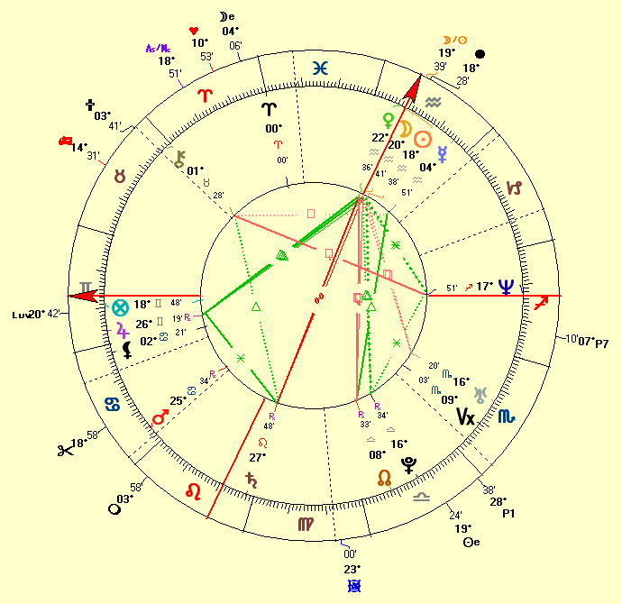 Natal Chart of Ashton Kutcher