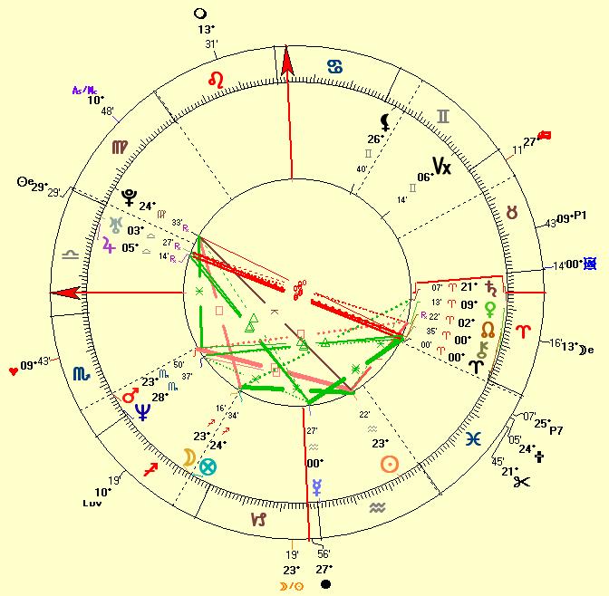 natal chart of Jennifer Aniston