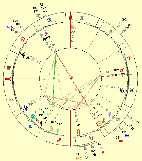 natal chart Kevin Costner