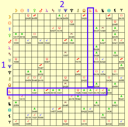 Inter-aspects in synastry pointing to one way love