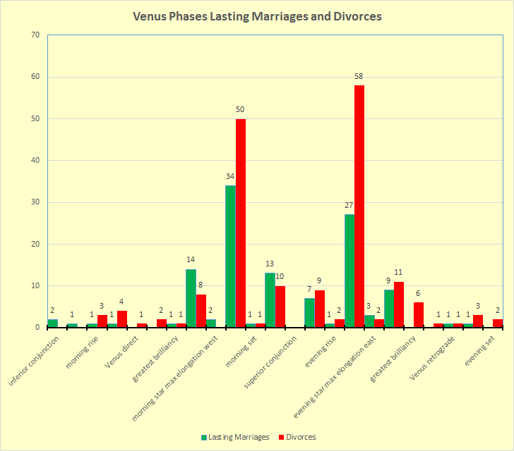 Comparison of Venus phases of marriage dates resulting in lasting marriages and divorces